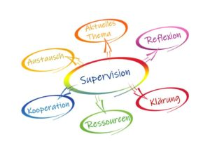 Teamsupervision | Einzelsupervision | Fallsupervision | Lehrsupervision | Supervisorin bso | Aarau |